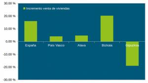 volumen venta de viviendas. gráfico